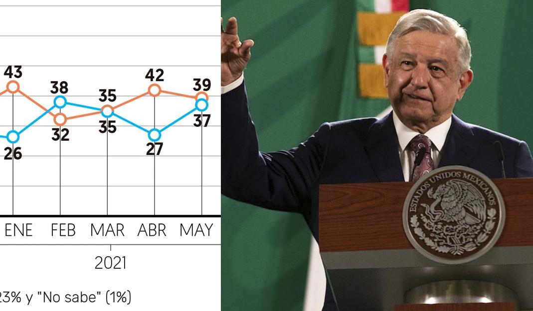 Respalda México a AMLO; recibe aprobación del 59% en abril