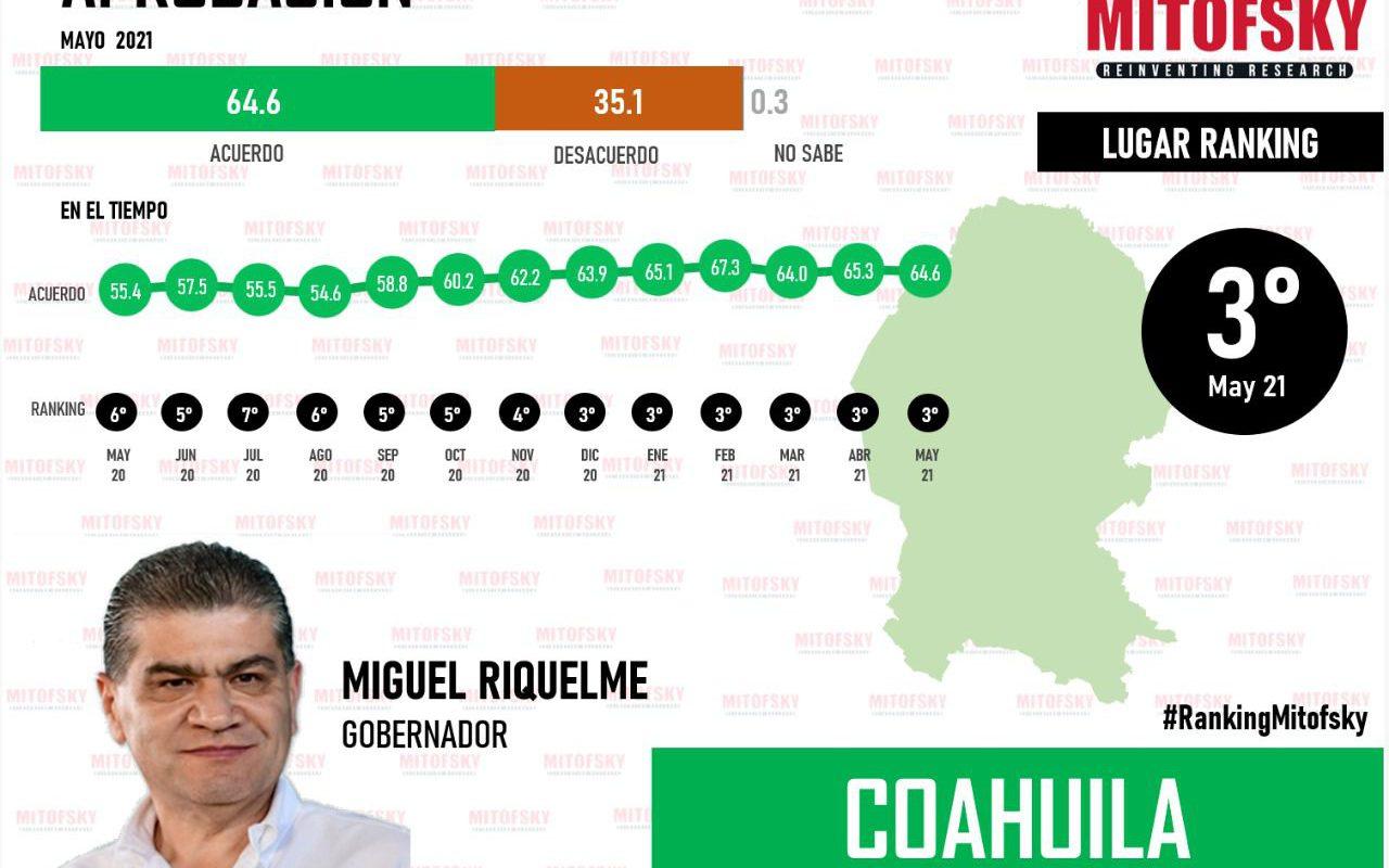 Miguel Riquelme es el tercer mejor gobernador del país