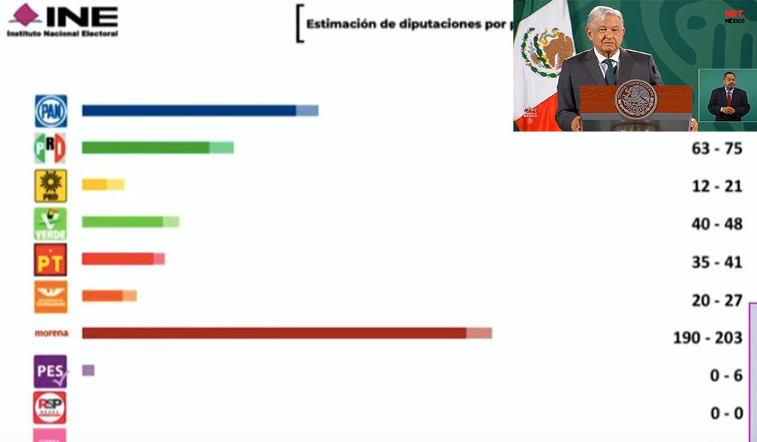 Morena y aliados ganaron 11 de 15 gubernatura, presumió AMLO